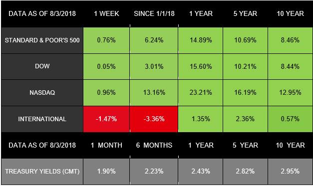 All index returns (except S&P 500) exclude reinvested dividends, and the 5-year and 10-year returns are annualized.The total returns for the S&P 500 assume reinvestment of dividends on the last day of the month. This may account for differences between the index returns published on  Morningstar.com and the index returns published elsewhere.International performance is represented by the MSCI EAFE Index. Past performance is no guarantee of future results. Indices are unmanaged and cannot be invested into directly
