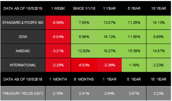 Notes: All index returns (except S&P 500) exclude reinvested dividends, and the 5-year and 10-year returns are annualized. The total returns for the S&P 500 assume reinvestment of dividends on the last day of the month. This may account for differences between the index returns published on  Morningstar.com  and the index returns published elsewhere. International performance is represented by the MSCI EAFE Index. Past performance is no guarantee of future results. Indices are unmanaged and cannot be invested into directly.