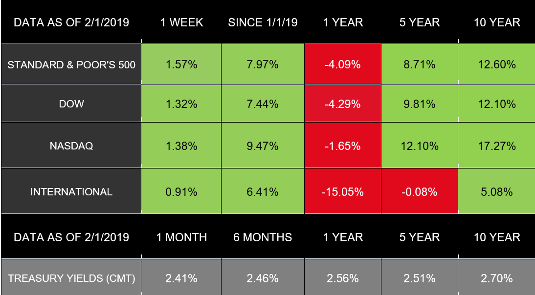 Market Data - as of February 4th, 2019