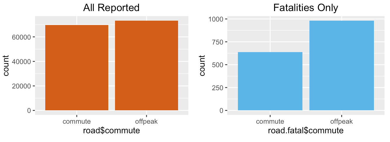 UK Crash Data Commute