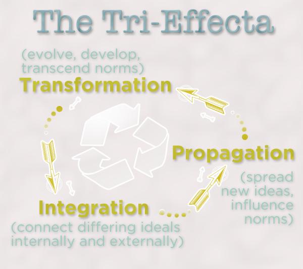 Tri-effects