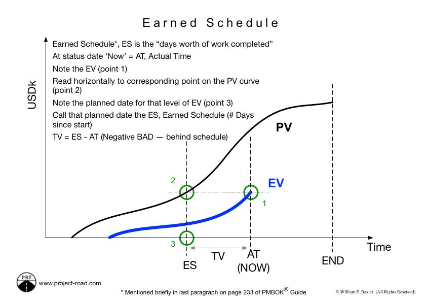Earned Schedule - Explained.jpg