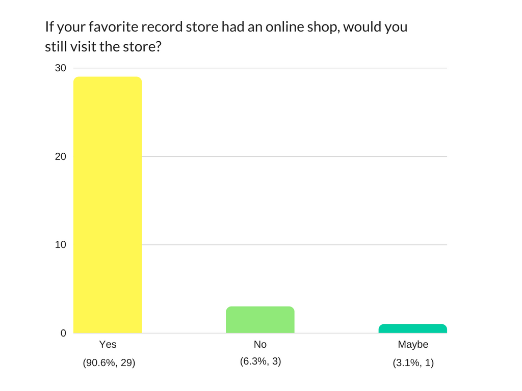 Bar+Graph+-+Still+visit+shop_.png