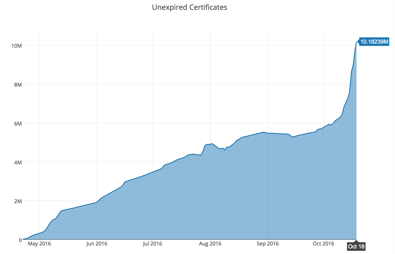 Let's Encrypt's unexpired certificate growth