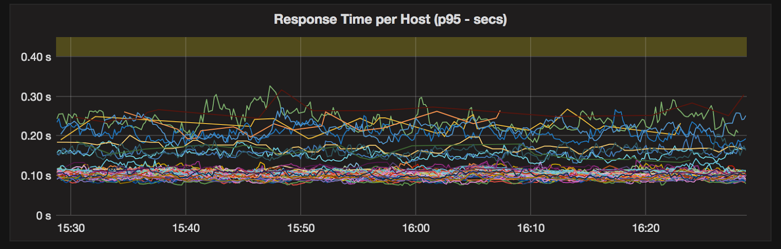 Monitoring 95th-percentile latencies using a Grafana dashboard