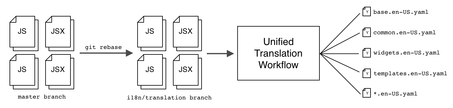 The Unified Translation Workflow extracts strings to YAML