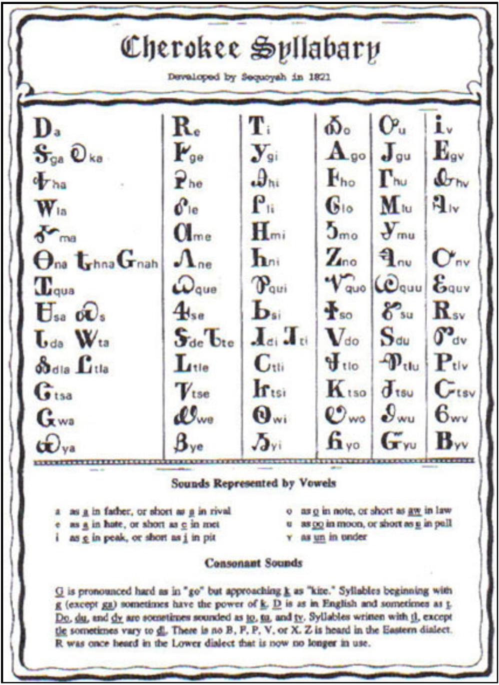 Cherokee Syllabary for Tsalagi language, by Chief Sequoyah