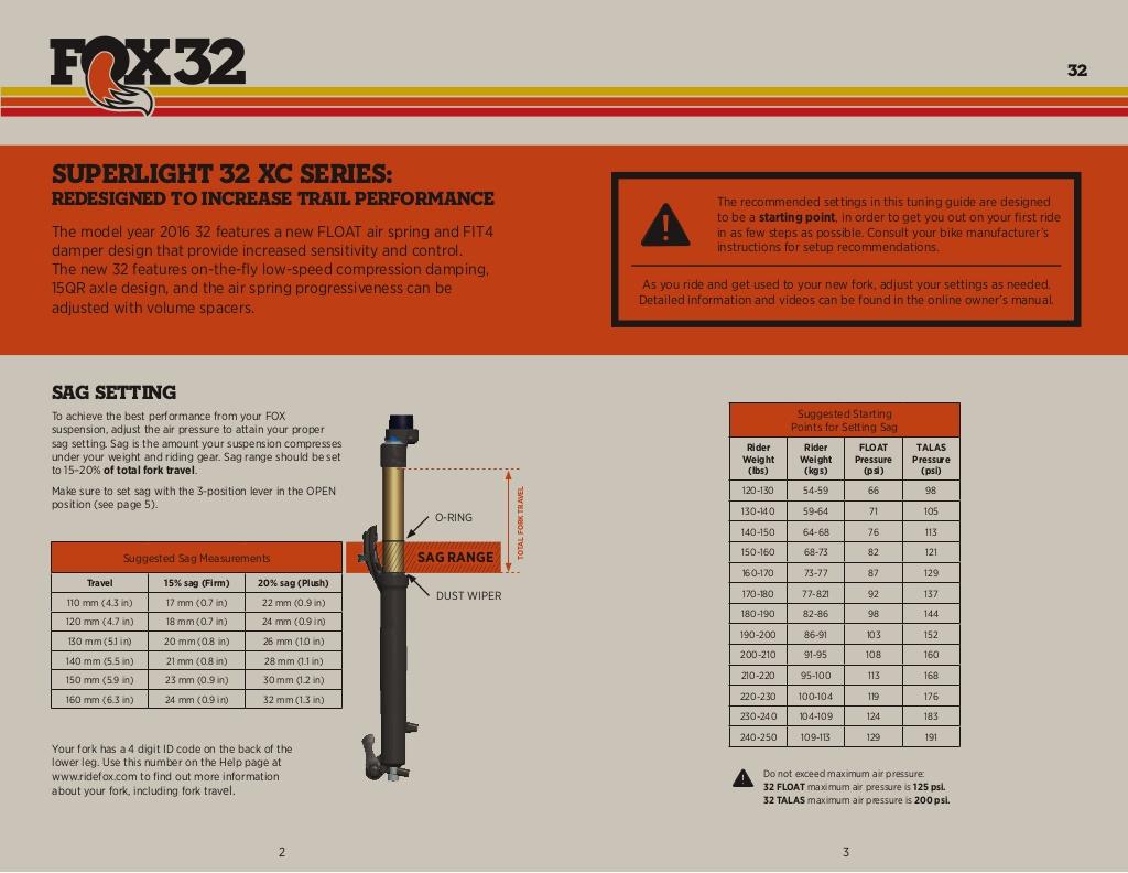 32-tuning-guide-2-1024.jpg