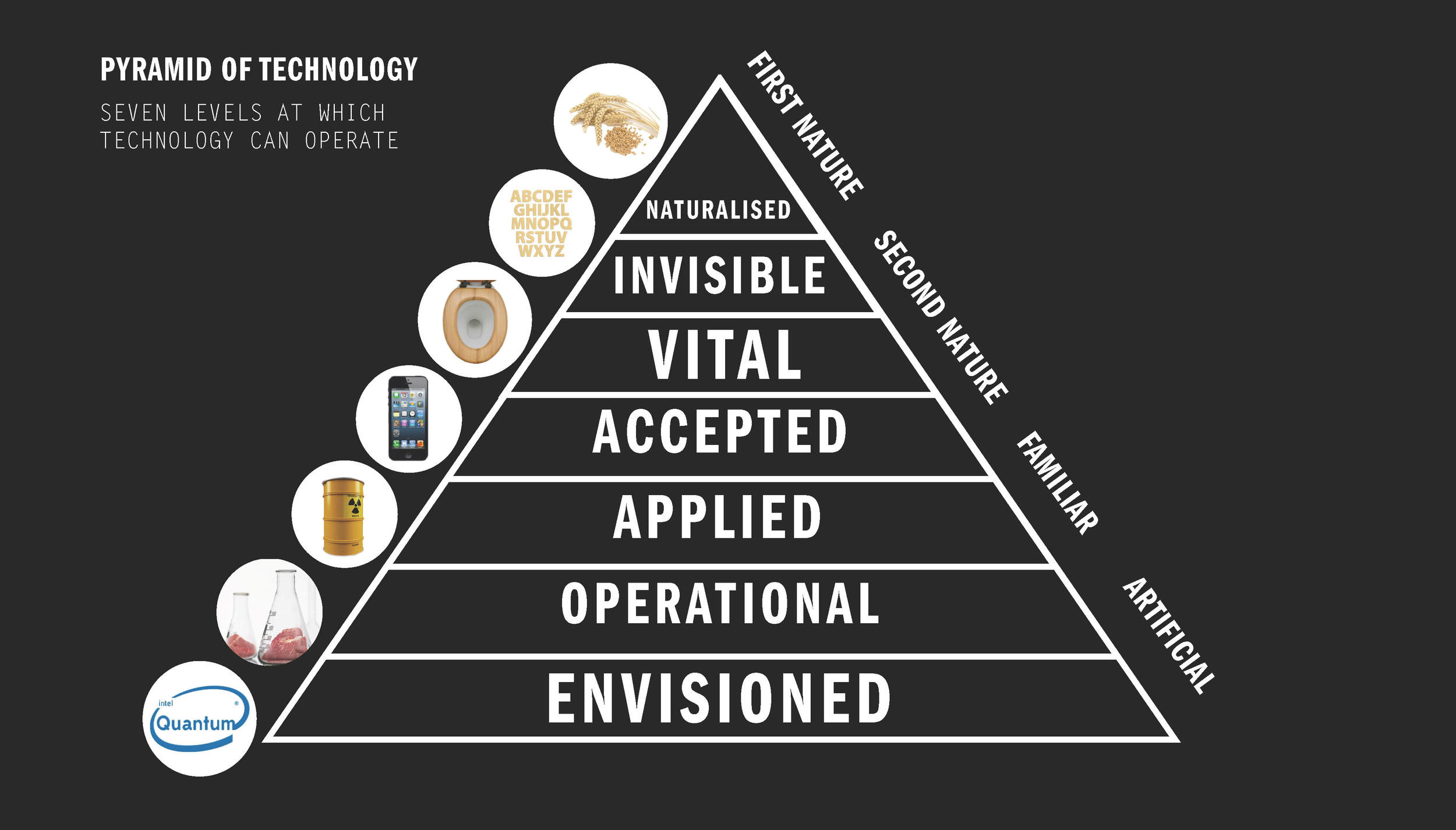 NATURE3X_KvM Pyramid of Technology
