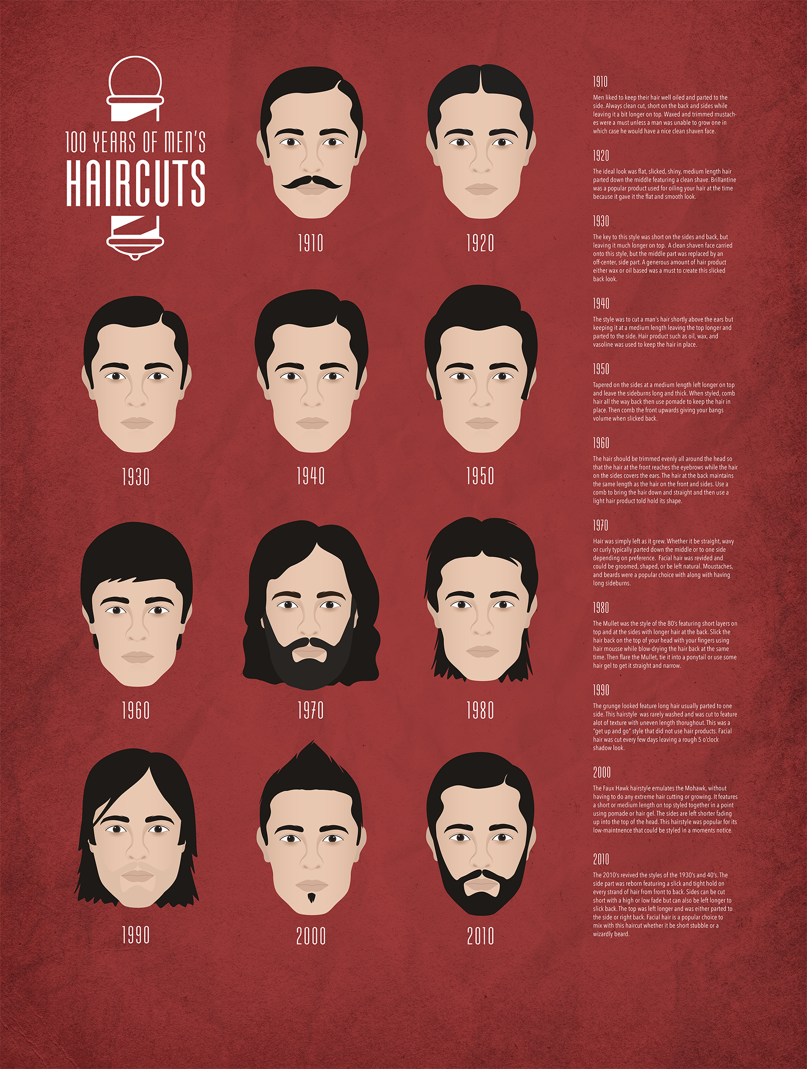 100 Years of Men's Haircuts - This infographic poster shows the progression of men's haircuts over the last 100 years with details on how to cut and style each haircut