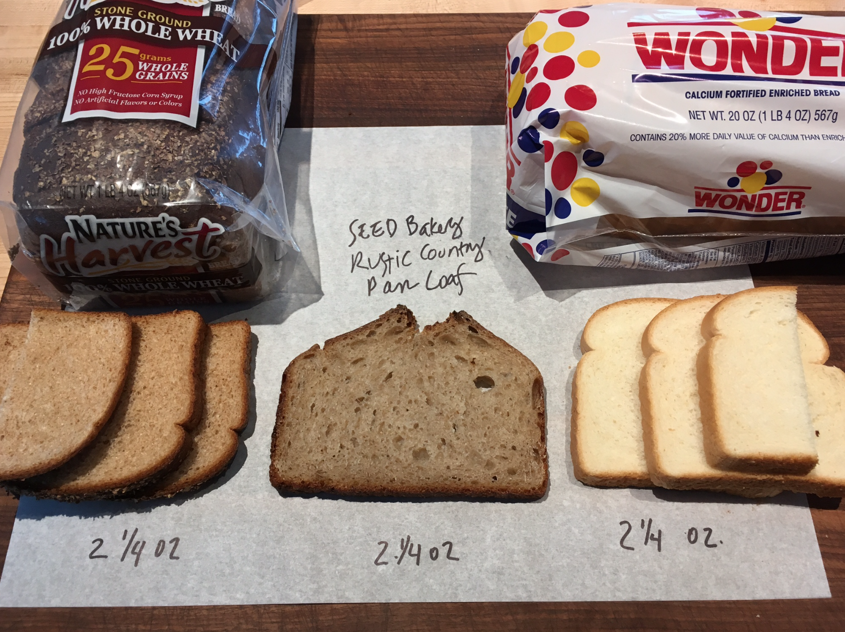 Bread samples by volume and by the ounce.