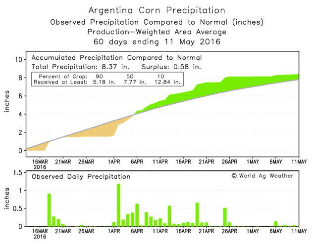 02 Argentina-60days-weather.png