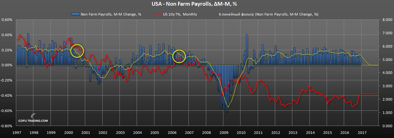 us-non-farm-payrolls-vs-bond-yields.png