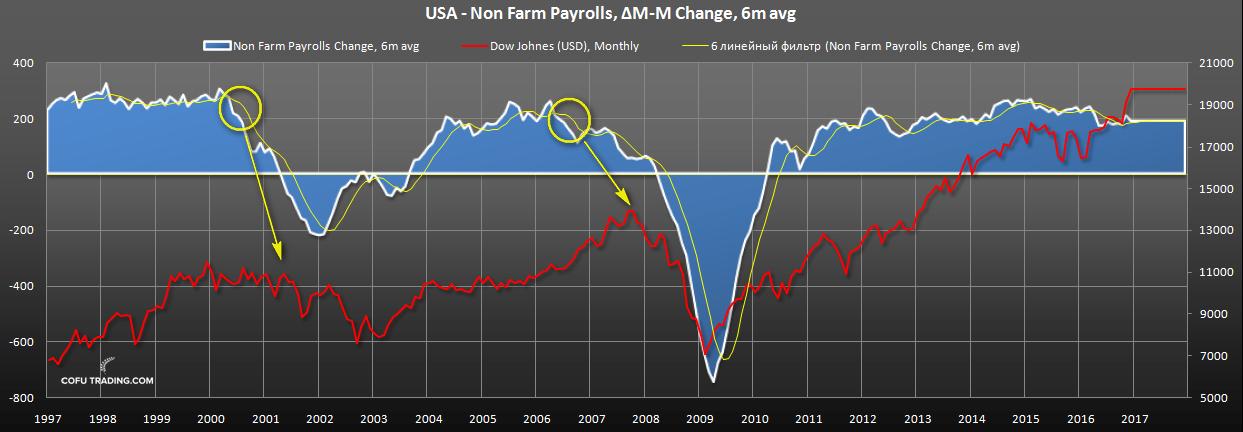 us-non-farm-payrolls-vs-dow-johnes.png