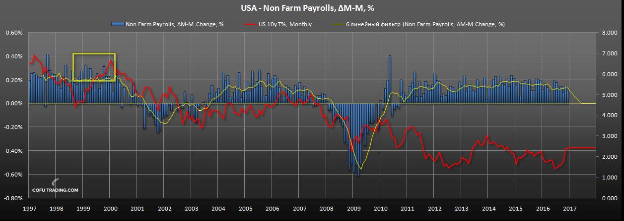 us-gdp-peak-non-farm-payrolls.png
