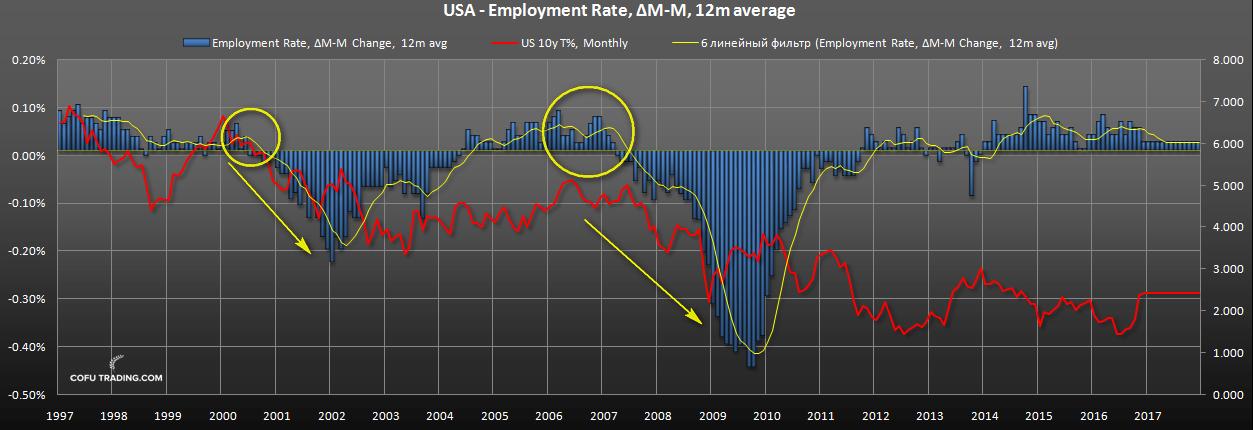 us-bond-fall-employment.png