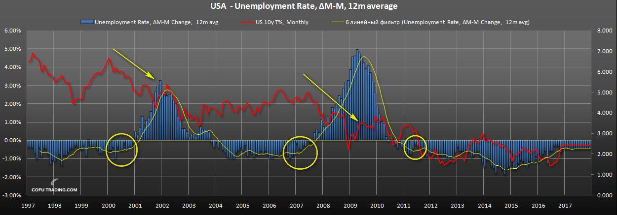 us-bond-fall-unemployment.png