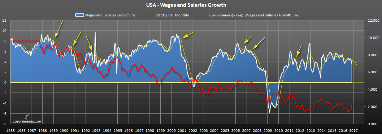 us-bond-fall-wages-growth.png