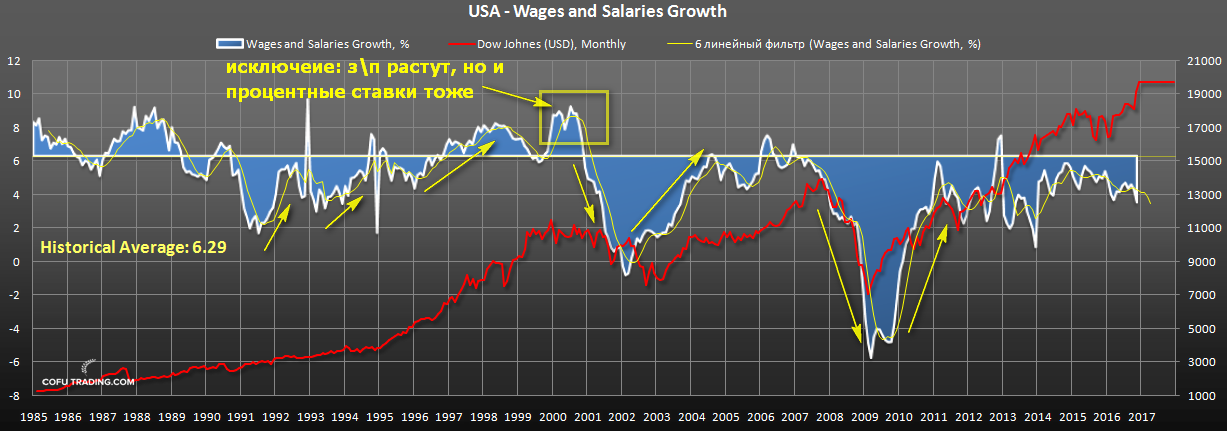 us-stocks-wages-growth.png