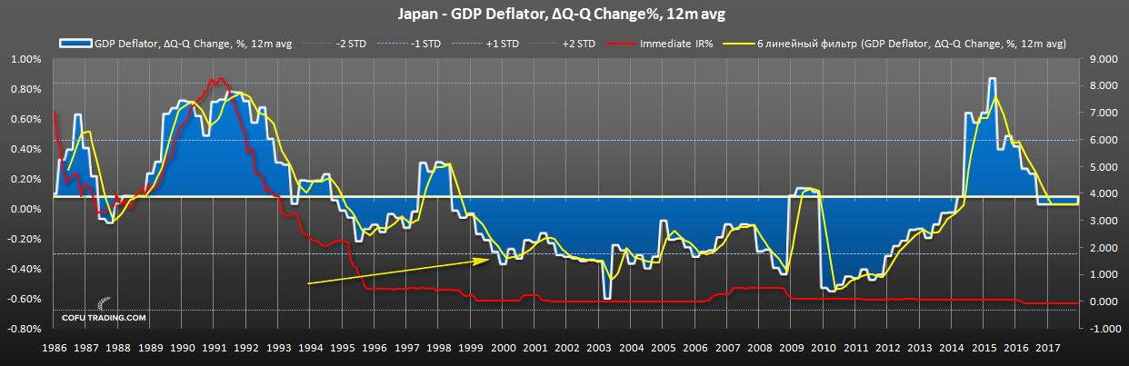 japan-deflator-gdp-interest-rates.png