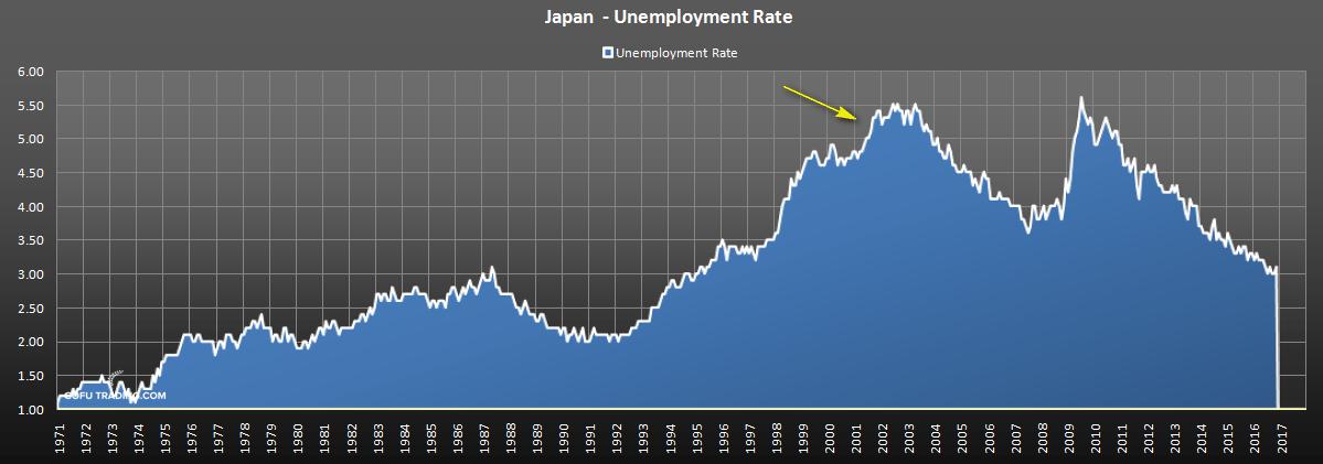 japan-historical-umenployment-rate.png