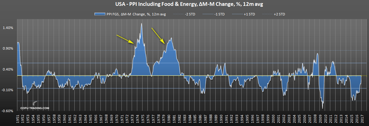 us-ppi-oil-rally.png