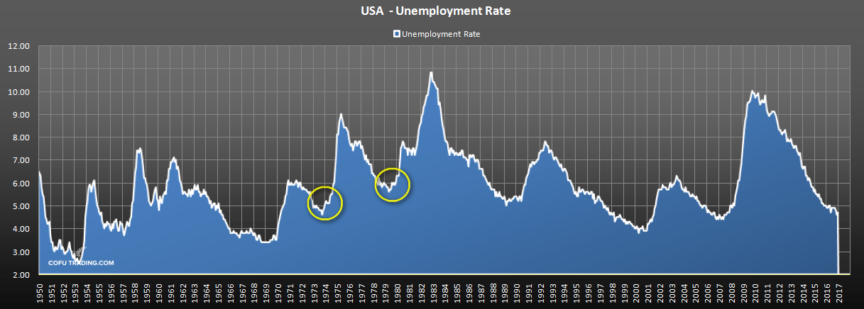 us-unemployment-rate-historical.png
