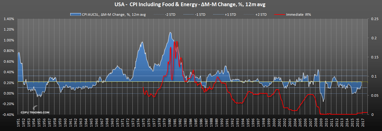 us-cpi-food-energy-fed-funds-rate-historical.png