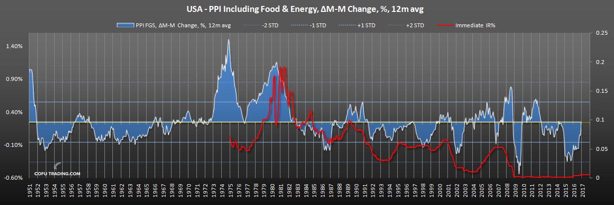 us-pp-including-food-energy-fed-funds-rate-historical.png