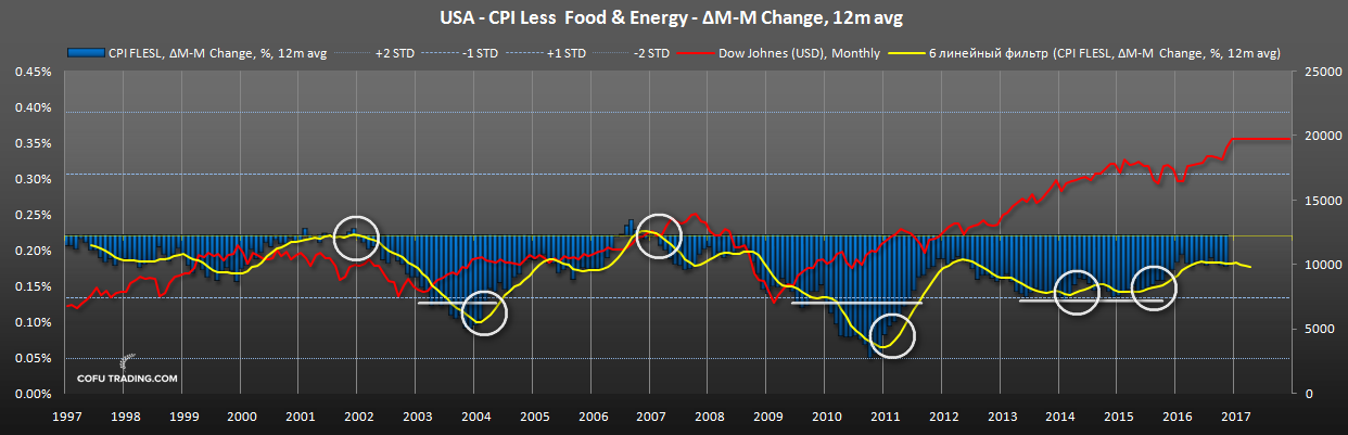 us-cpi-less-food-energy-dow-johnes-historical.png