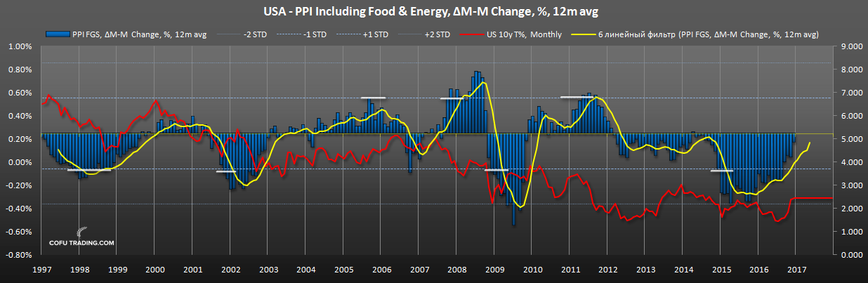 us-ppi-food-energy-10y-bond-yiled.png