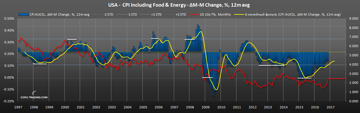 us-cpi-food-energy-dow-10y-bond-yields.png