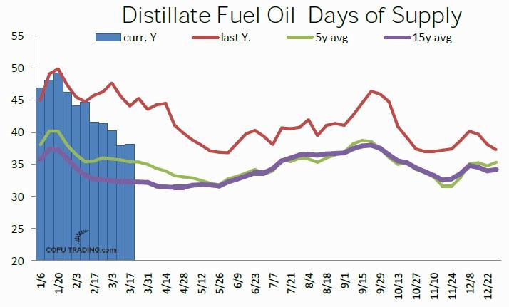 32-usa-distillate-fuel-oil-days-of-supply-cofutrading.jpg