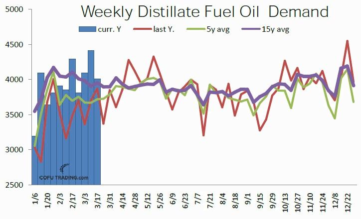 34-usa-distillate-fuel-oil-dweekly-demand-cofutrading.jpg