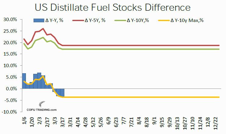 37-us-distillate-fuel-oil-stocks-cofutrading.jpg