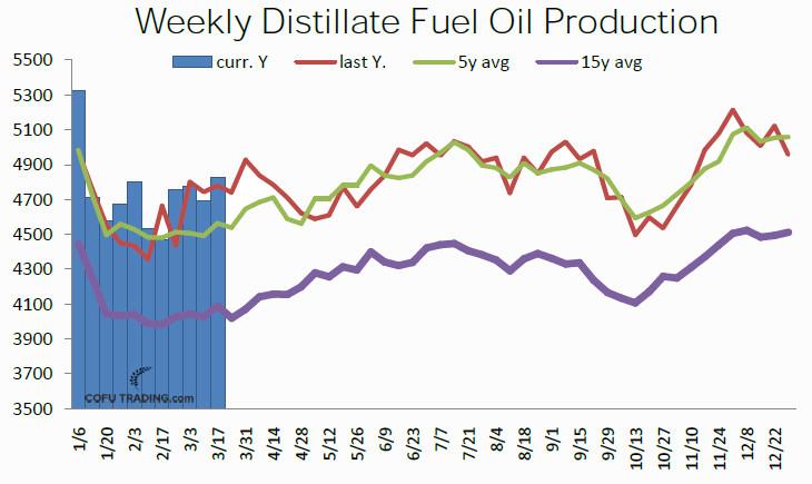 30-us-distillate-weekly-production.jpg