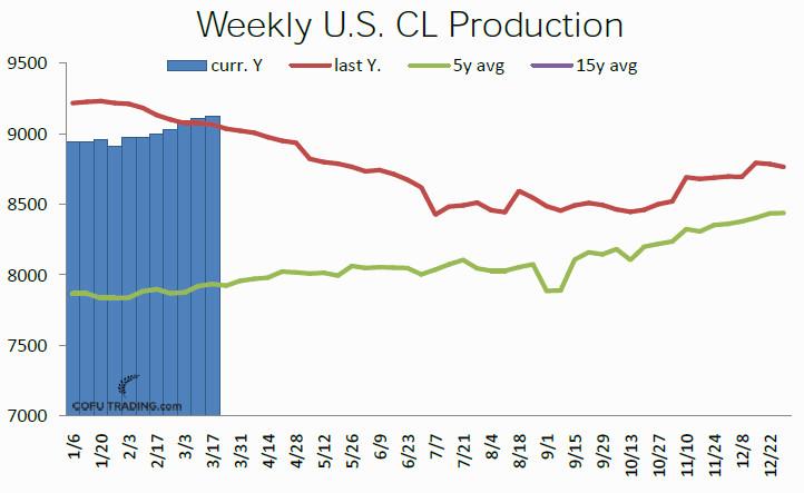 00-usa-crude-oil-production-weekly-cofutrading.jpg
