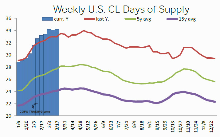 06-usa-crude-oil-days-of-supply.jpg