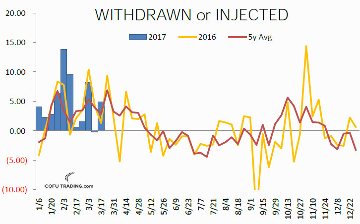 18-withdrawn-injected-crude-oil-weekly-usa--cofutrading.jpg