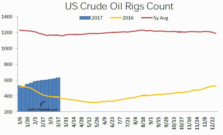 40-us-crude-oil-rigs-count-cofutrading.jpg