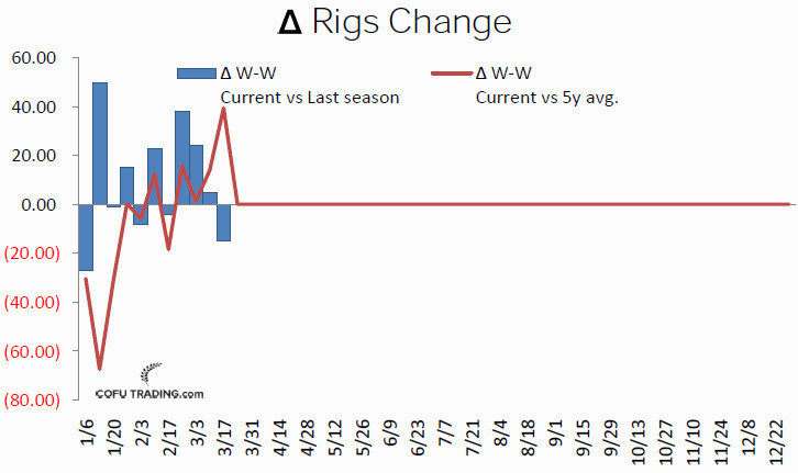 48-canadian-rig-count-crude-oil-cofutrading.jpg