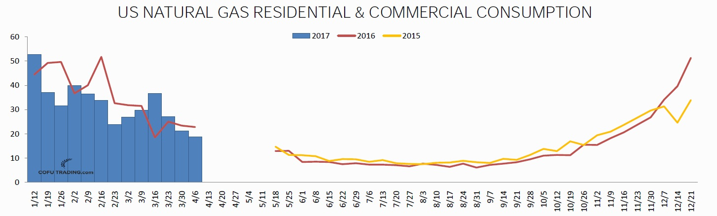 Natural gas residential and commercial consumption is seasonally falling.