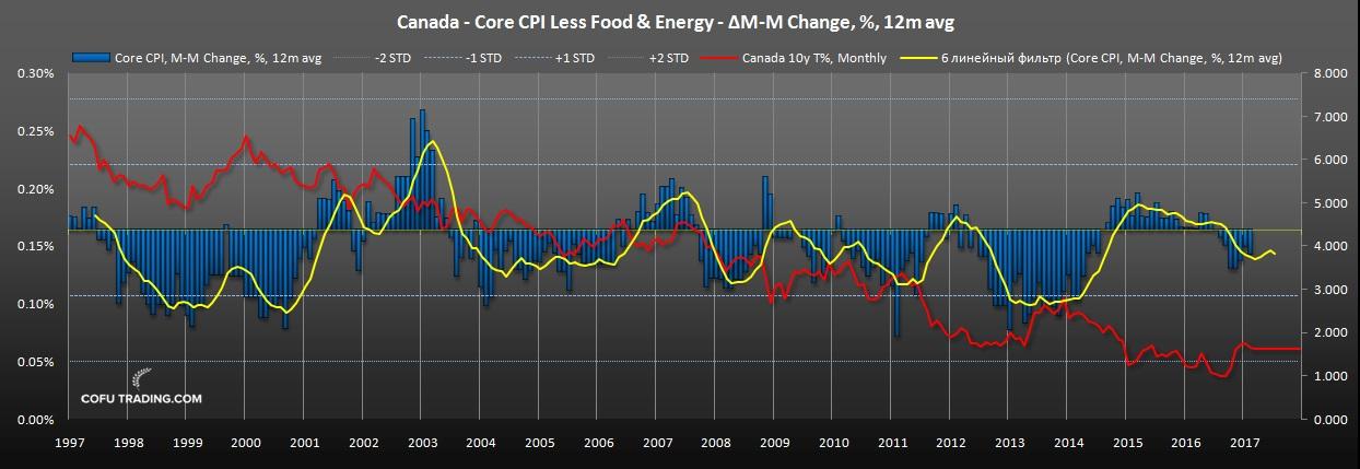 Базовый индекс потребительских цен Канады