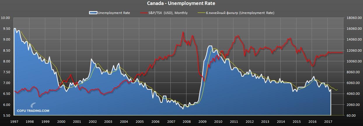 Уровень безработицы в Канаде