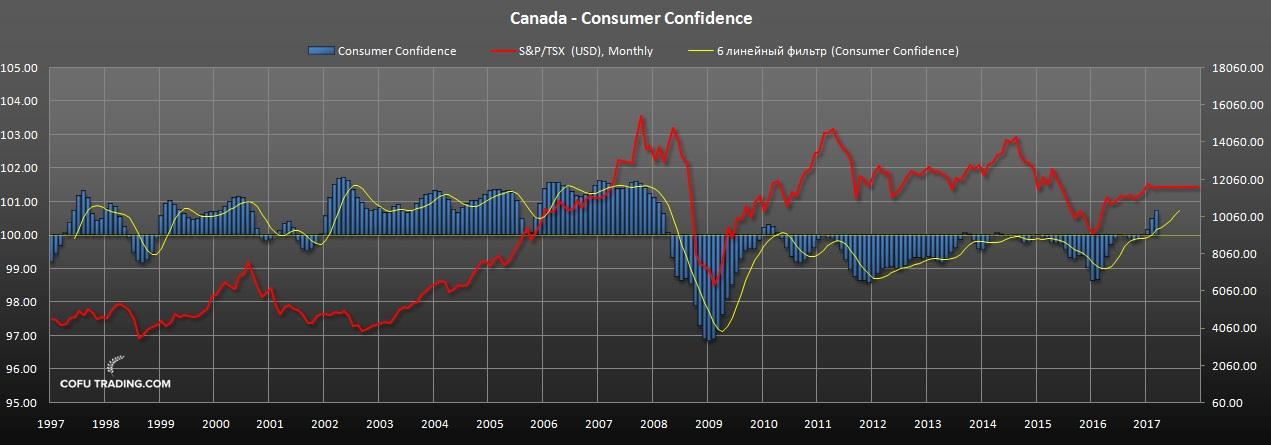 Уверенность потребителей Канады
