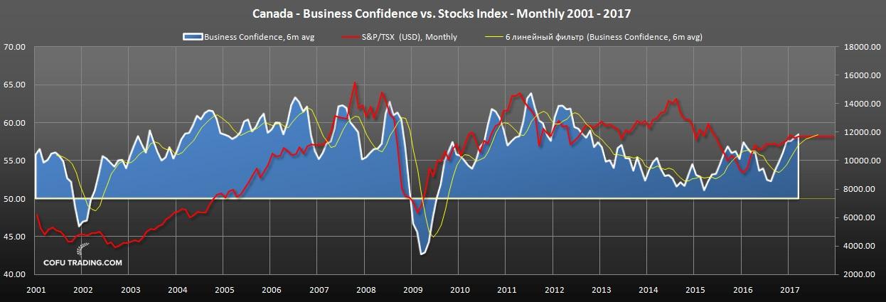 Уверенность бизнеса в Канаде