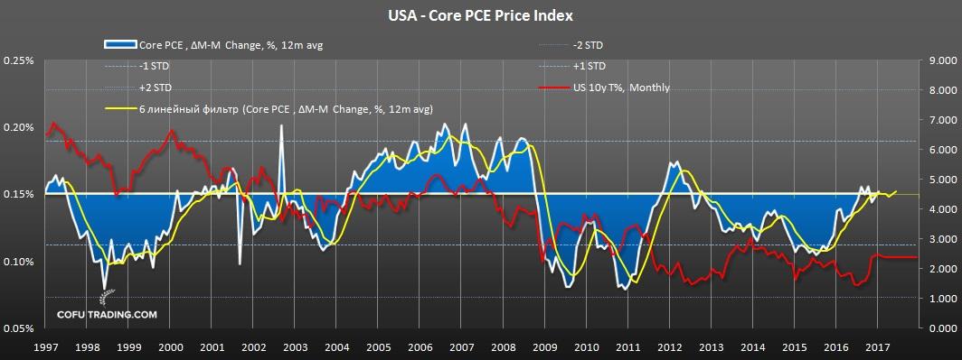 Базовая PCE инфляция США