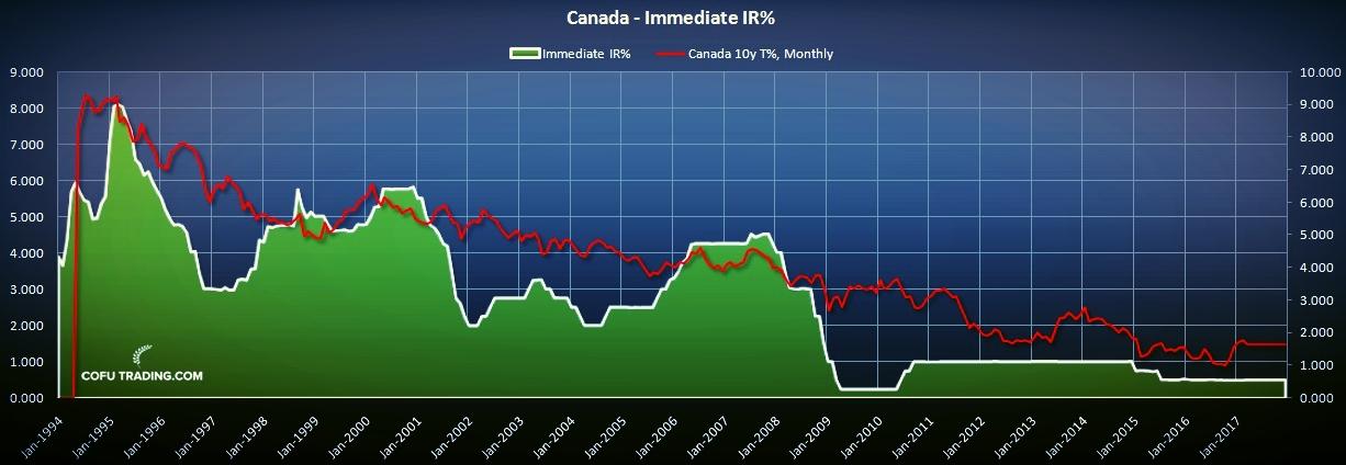 Процентная ставка овернайт в Канаде
