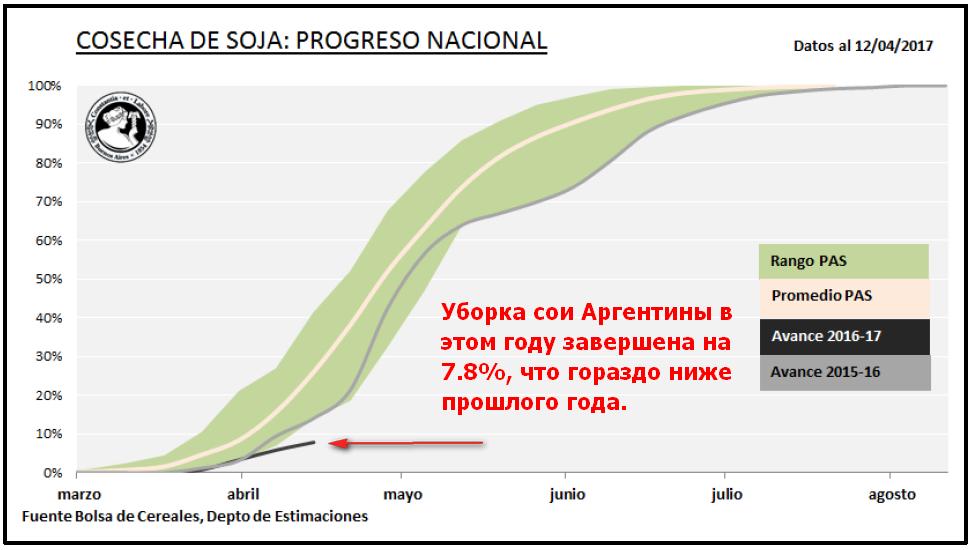 Темп уборки сои в Аргентиге