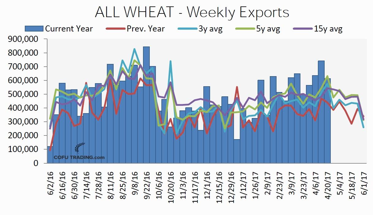Недельные объемы экспорта всей пшеницы из США.